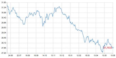 изменение курса рубля к доллару США в 2011 году